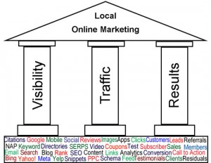 three pillars of local online marketing include visibility, traffic, and results and gather support from various elements